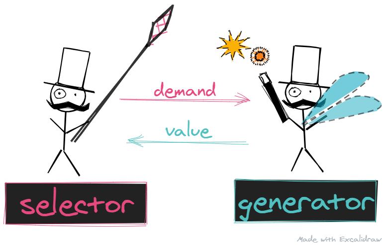 selectors and generators