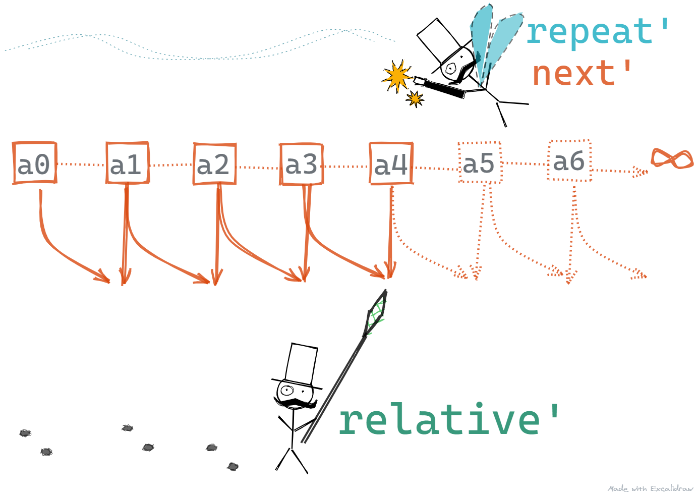 repeat-next-relative