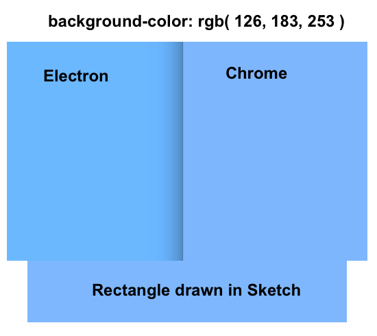 Chrome and Electron render colors differently · Issue #10732