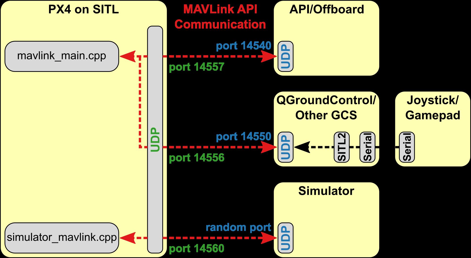 Simulation UDP port description is a bit confusing · Issue