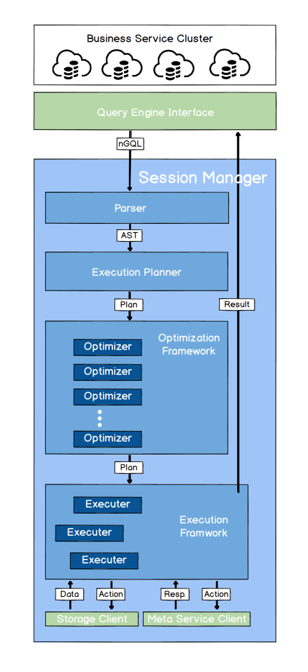 overview chart of the query engine