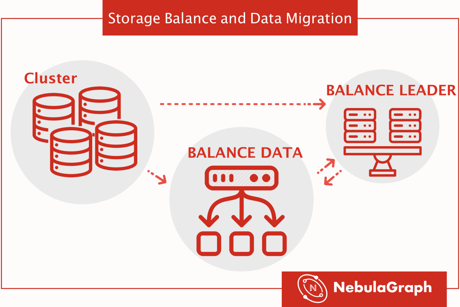 Storage Balance and Data Migration