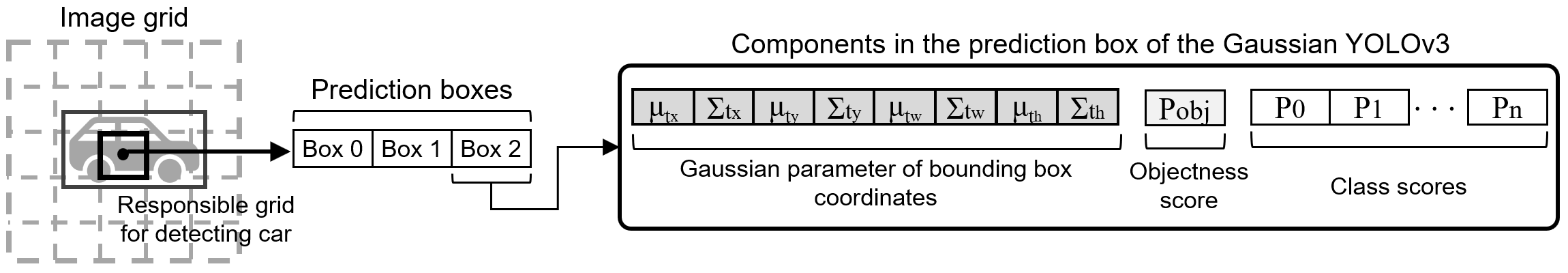 Papers With Code : Gaussian YOLOv3: An Accurate and Fast
