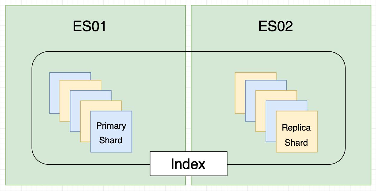 Elasticsearch cluster architecture