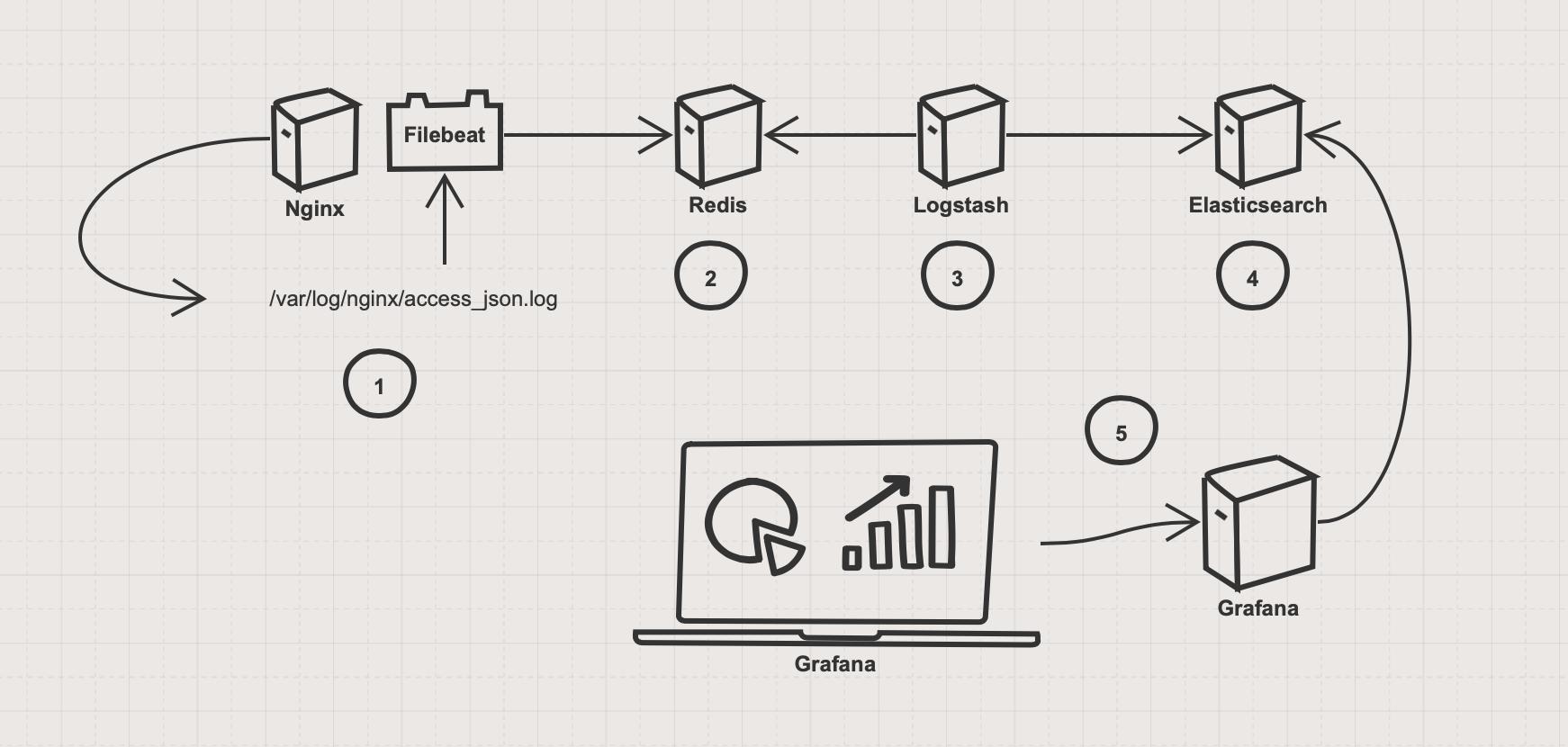 grafana-elasticsearch-logs-setup