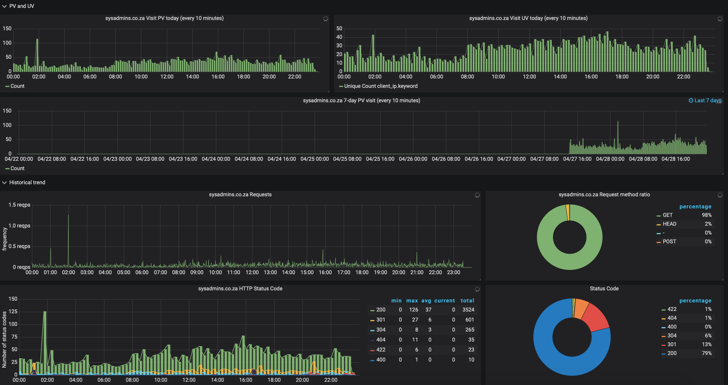 grafana-page-views