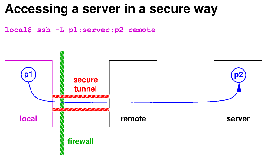 Implement creation of SSH tunnels with Paramiko · Issue #224