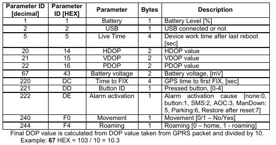 Teltonika IO decoding · Issue #3544 · traccar/traccar · GitHub