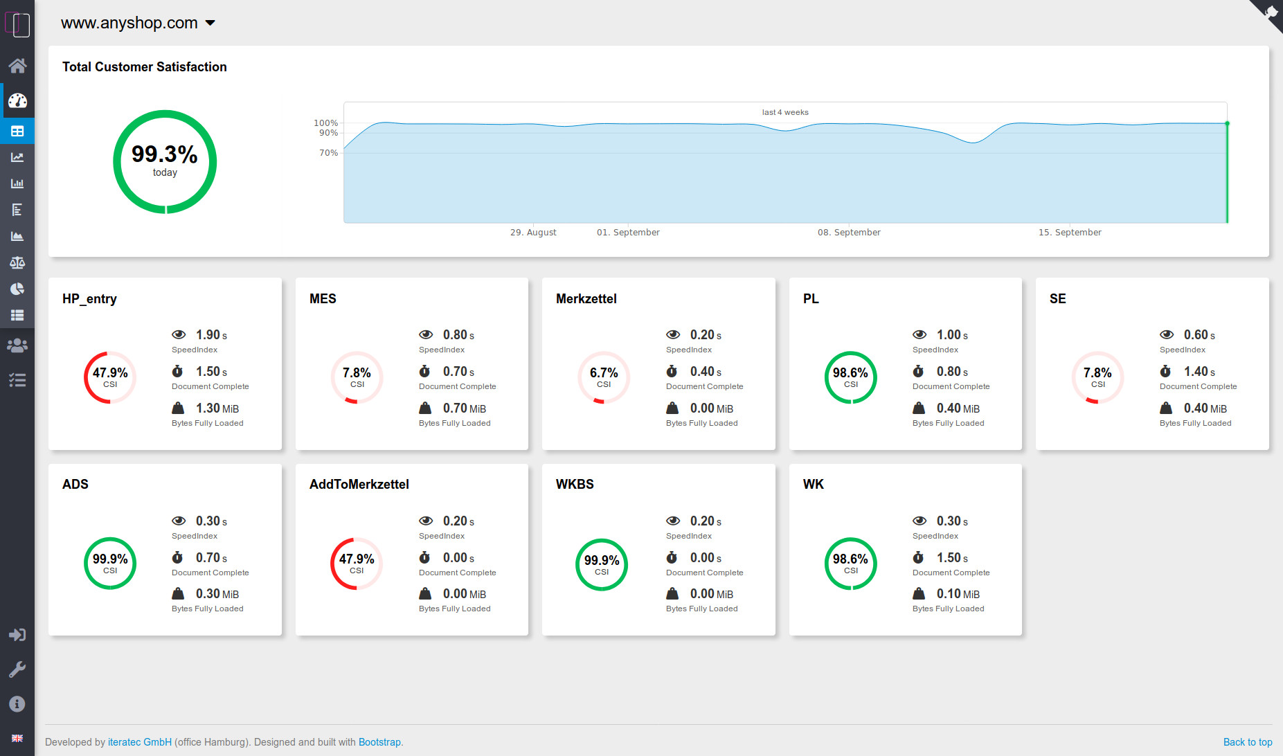 The new Application Dashboard