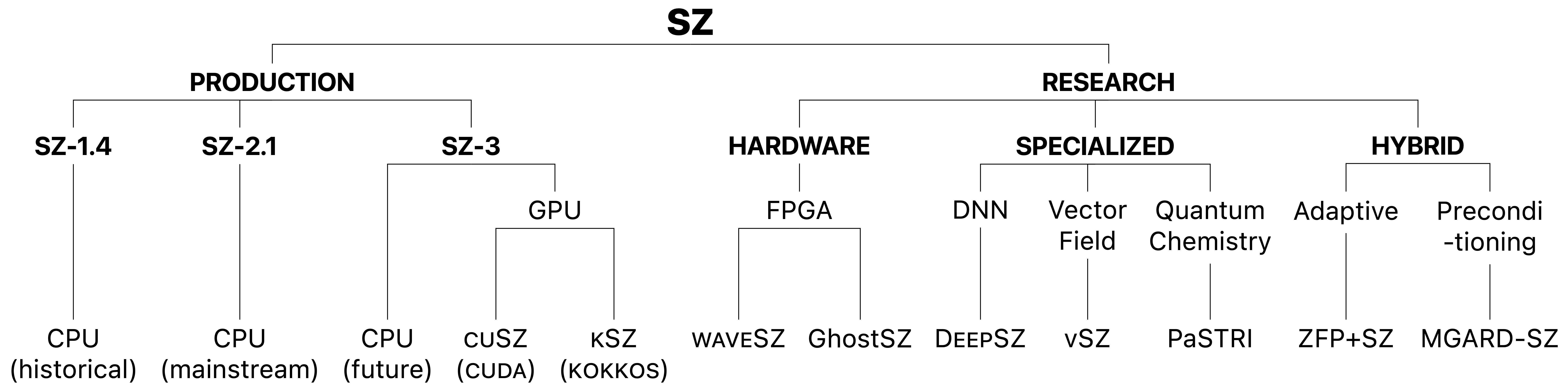 SZ_Family_Tree