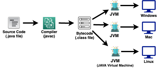 java_compile