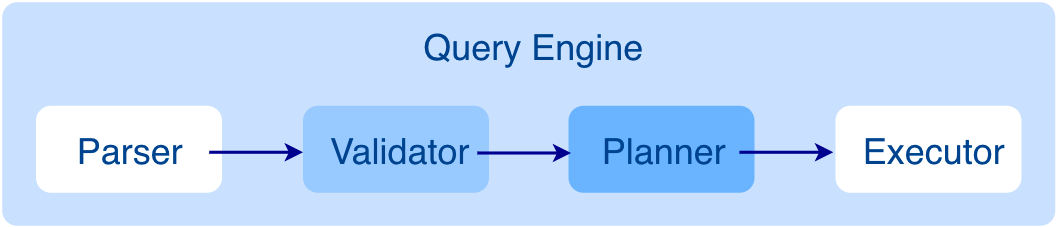 The architecture of the Query layer