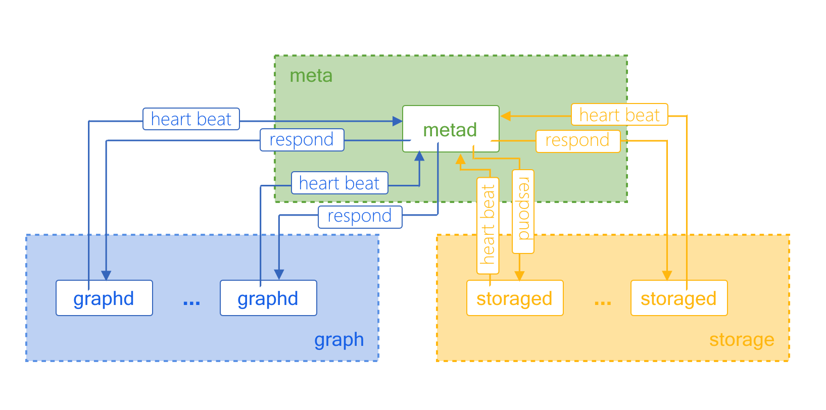 Heartbeat Mechanism in Nebula Graph