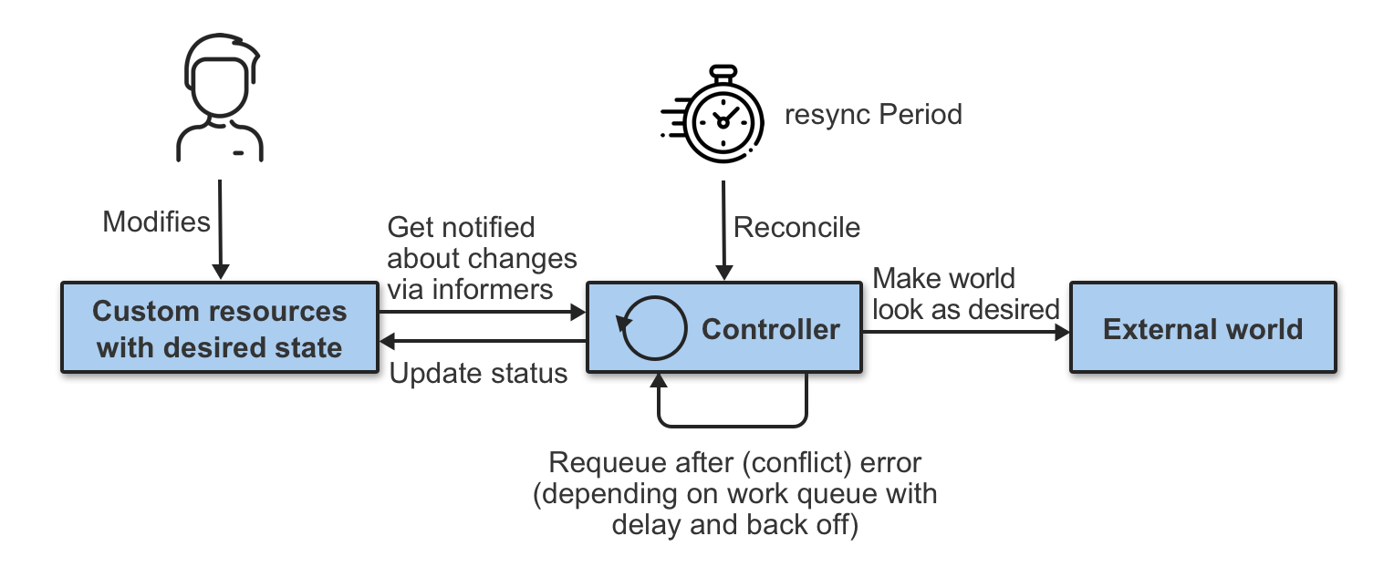 reconcile loop
