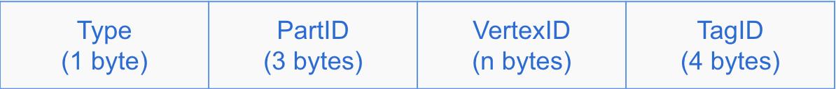 Vertex key format