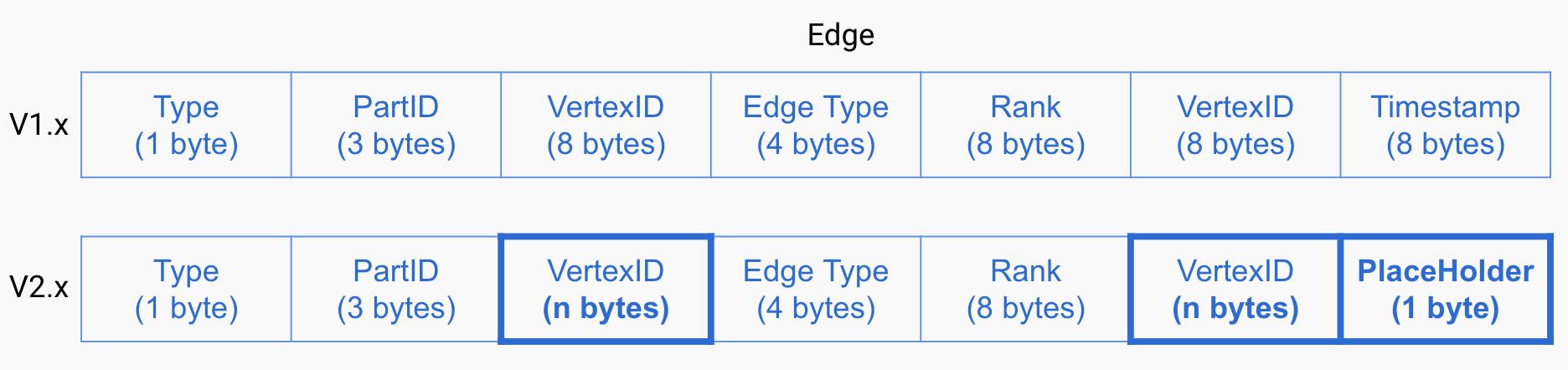 Key Format Comparison - Edge