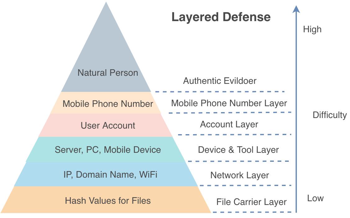 Modeling Graph Data for Threat Intelligence