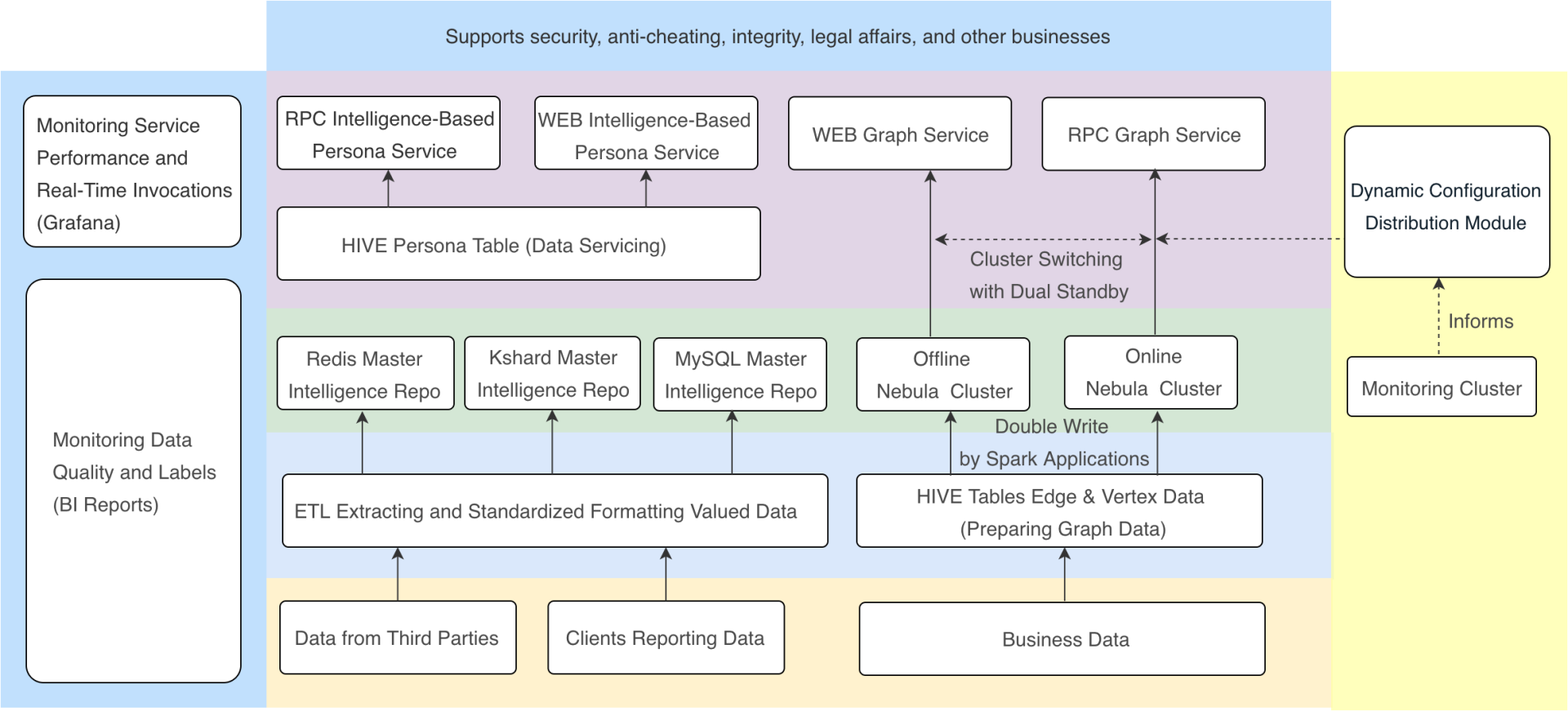 Overall Architecture of Threat Intelligence Service