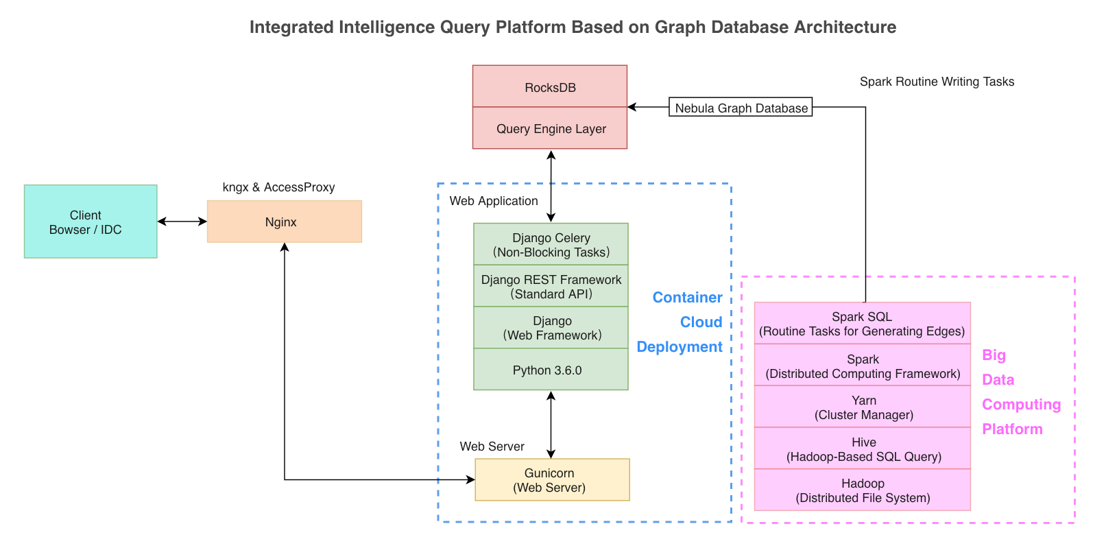 Overall Architecture of Integrated Intelligence Query Platform