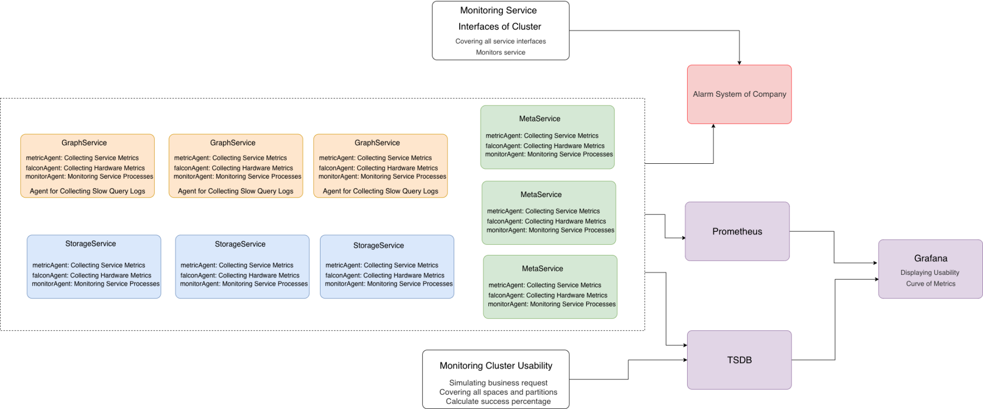 Cluster Monitoring Architecture