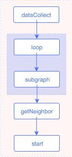 Multi-hop traversal
