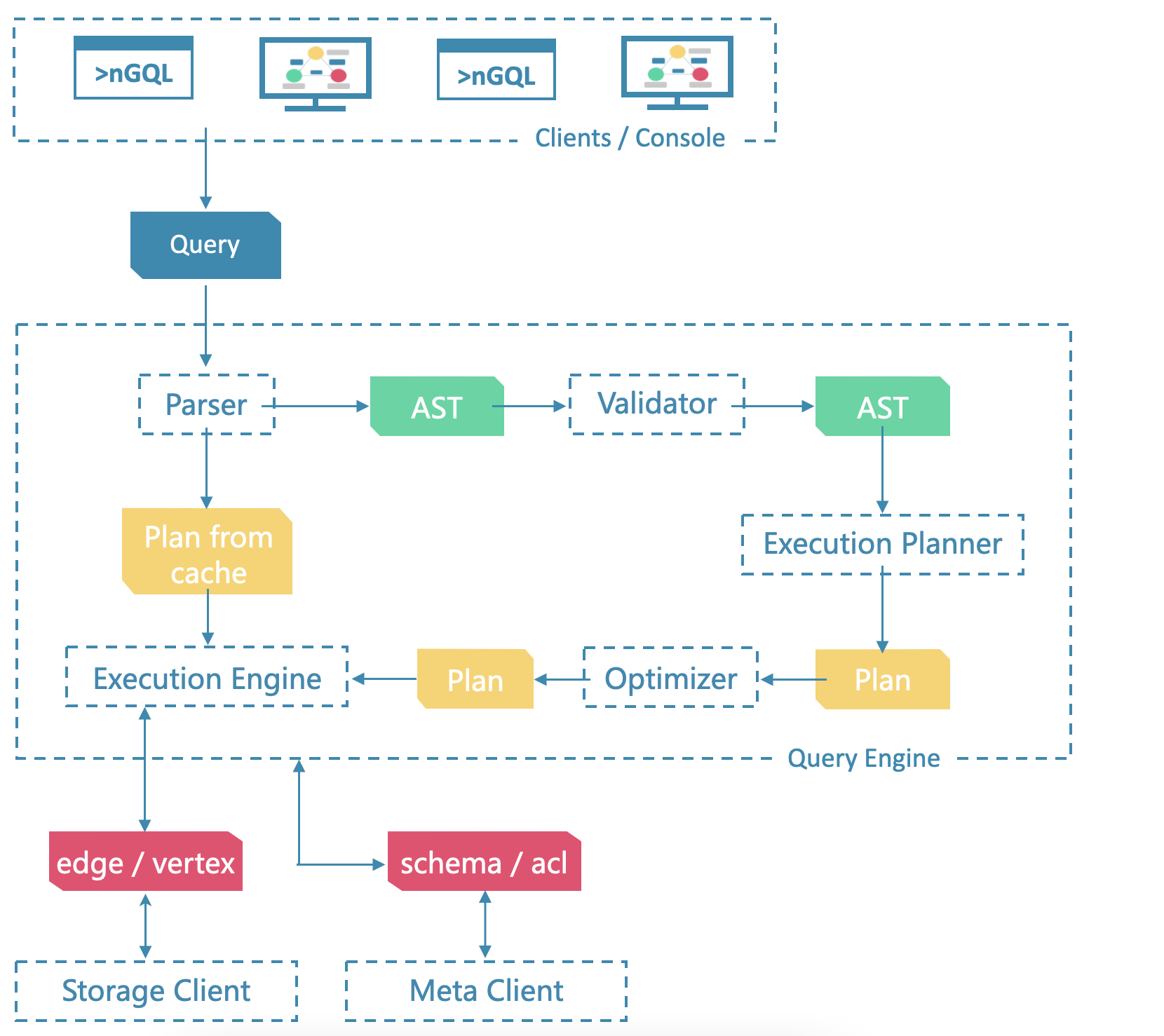 Architecture of the query engine