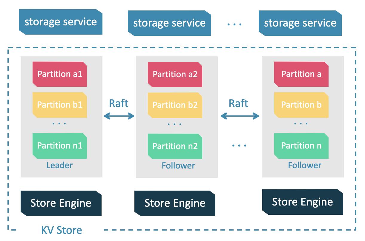Architecture of the Storage Service