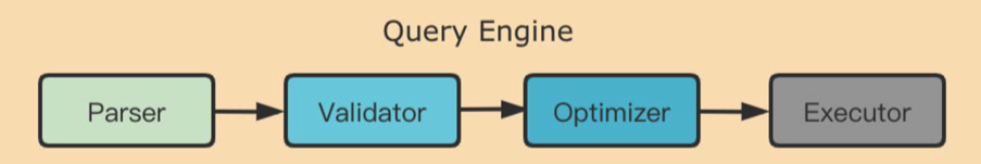 Nebula Graph Query Engine Architecture
