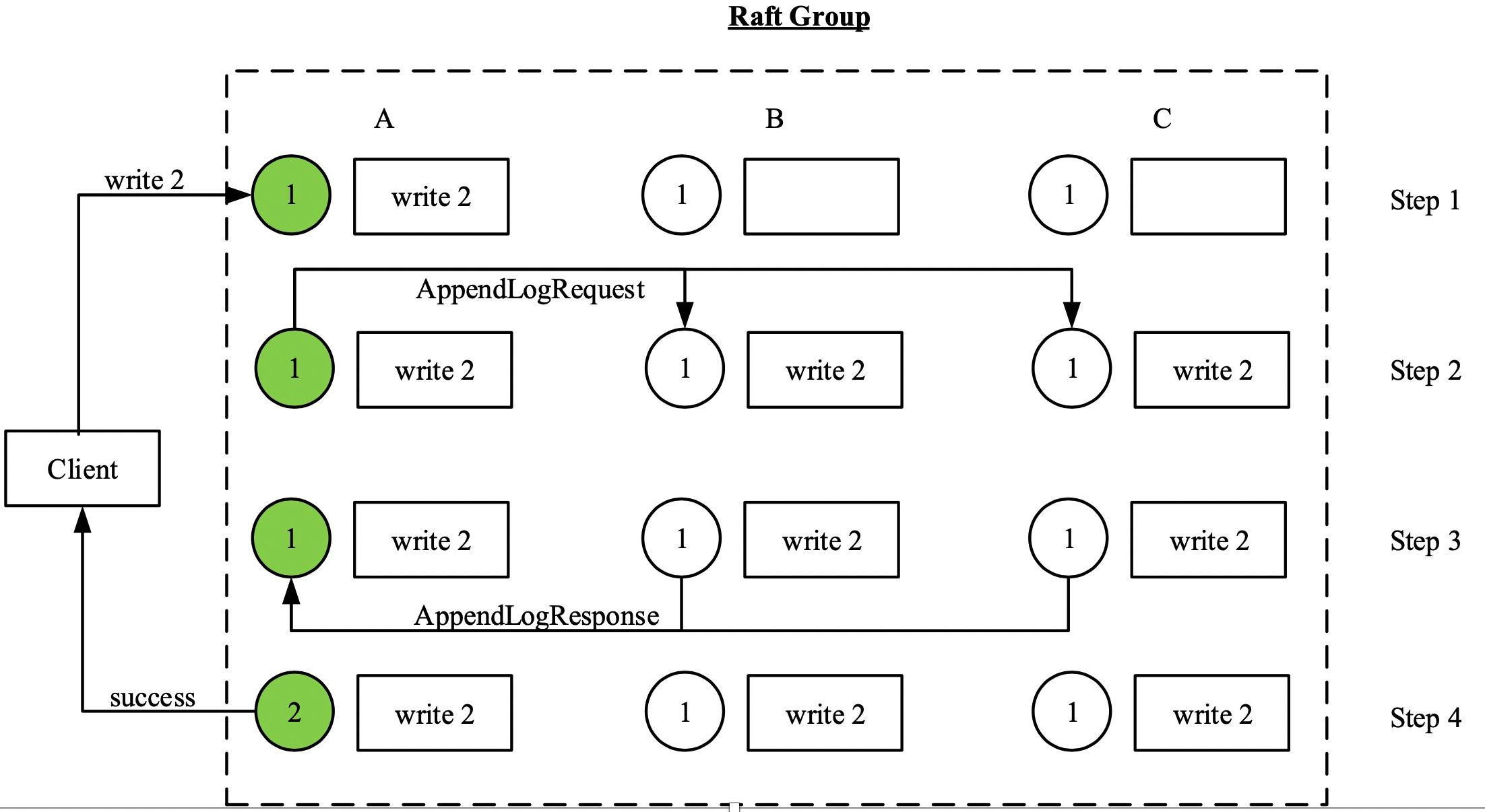 Raft groups