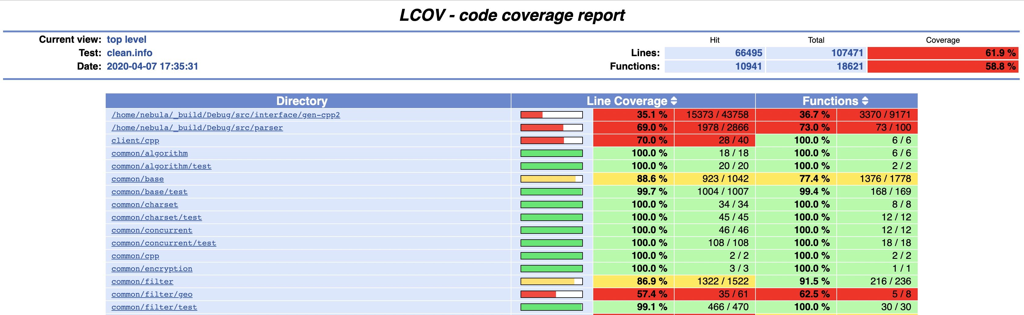 test coverage report sample