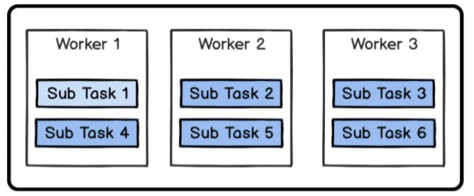 Assign Tasks to a specific worker