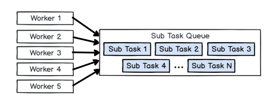 How Nebula Graph deals with task scheduling