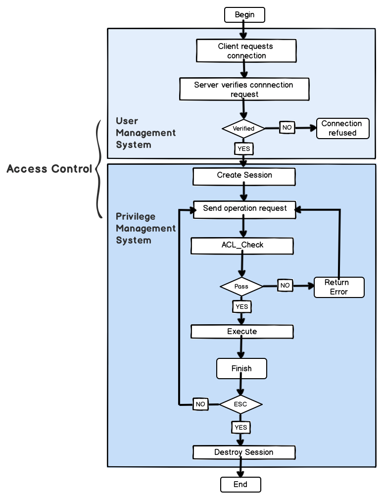 The Access Control Workflow