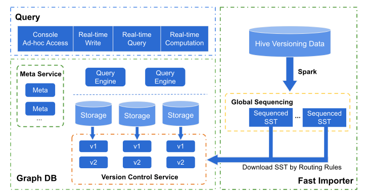 Architecture of the WeChat Big Data Solution
