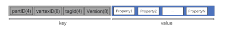Vertex Storage Model in RocksDB