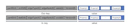 Edge Storage Model in RocksDB