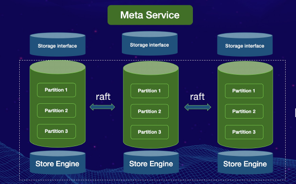 An Introduction to Nebula Graph's Storage Engine