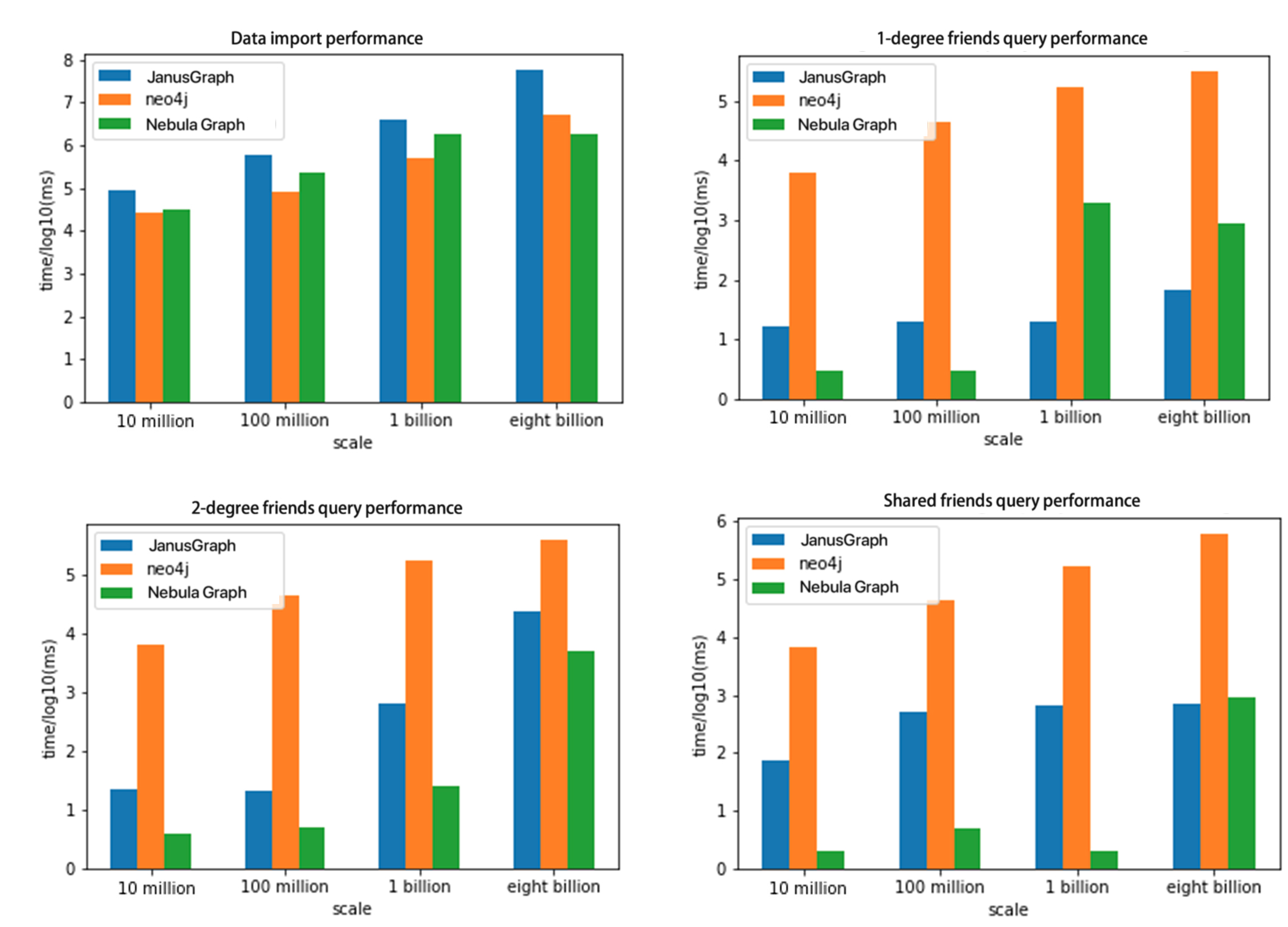 Graph Database Performance Comparison Chart