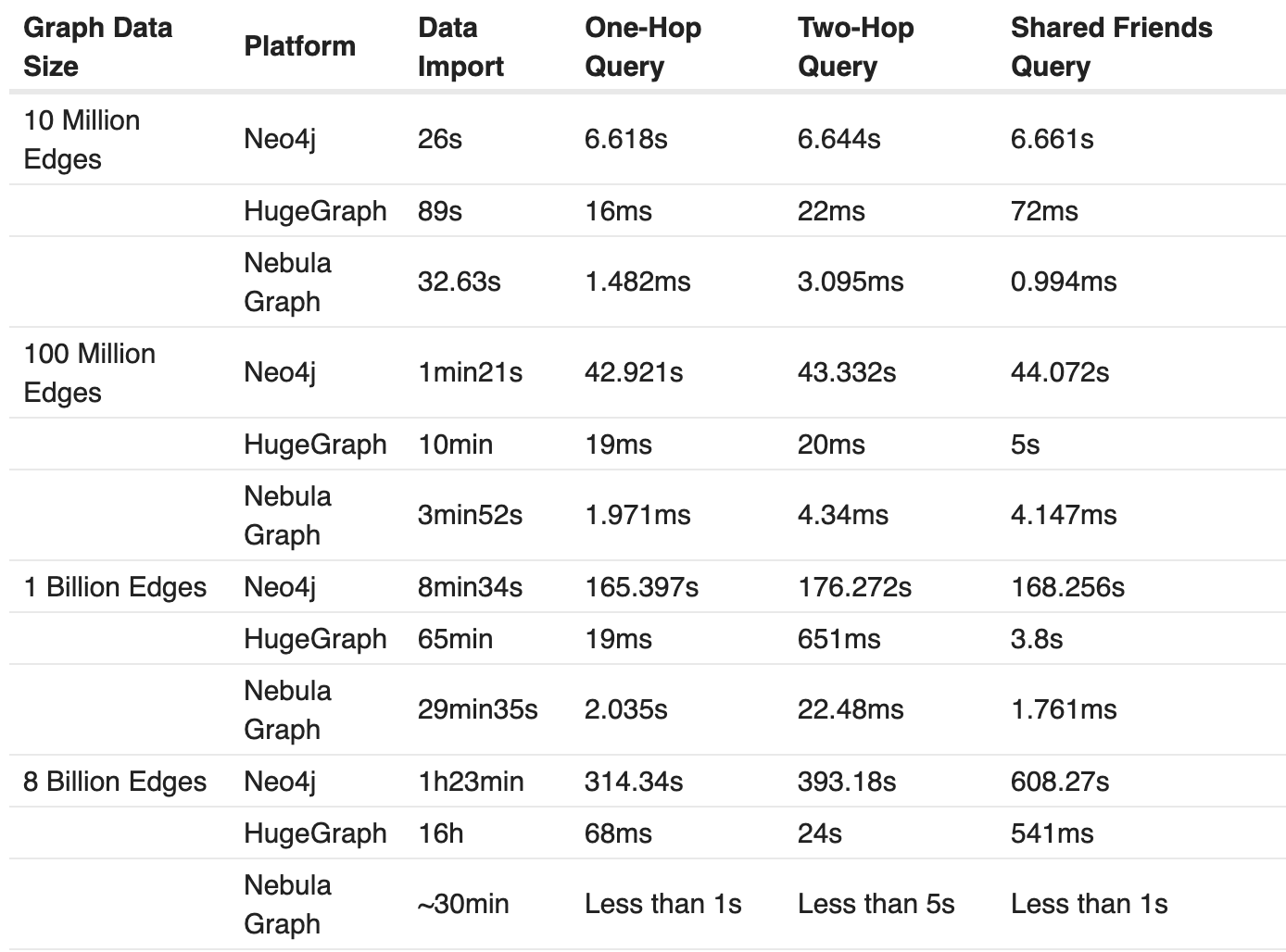 graph database performance comparison: neo4j vs janusgraph vs nebula graph