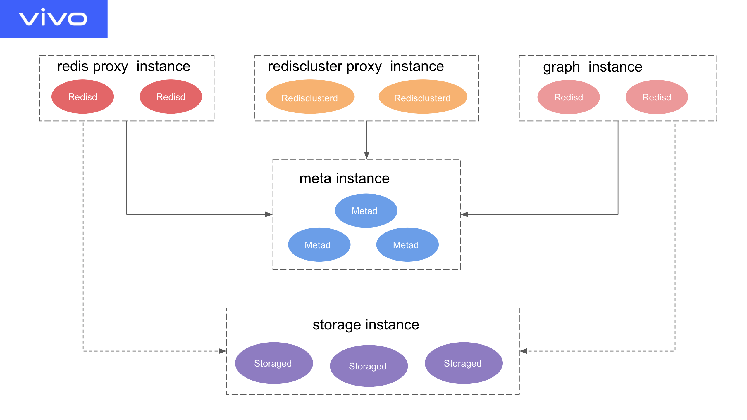 The system architecture of vivo's feature storage platform