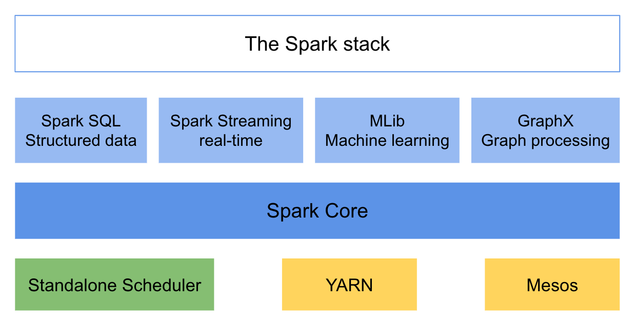 The Spark Stack