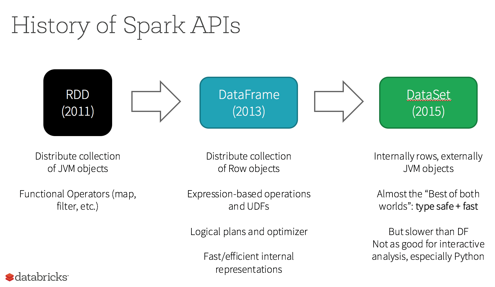 History of Spark APIs