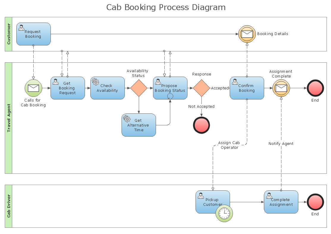 Feature] Give us a way to integrate BPMN · Issue #327