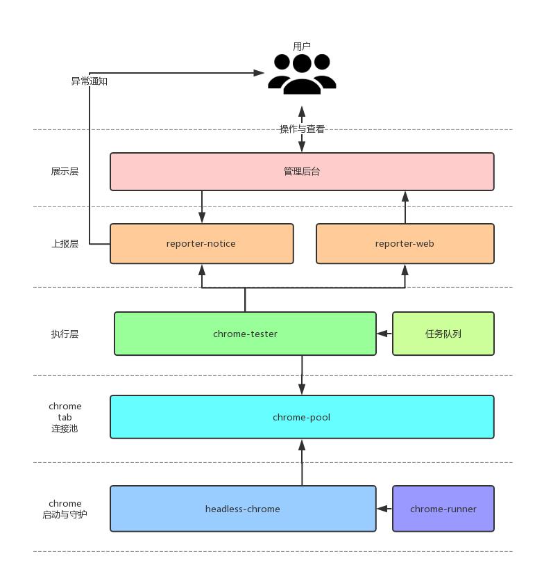 FinalTest架构图