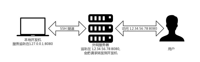 SSH隧道