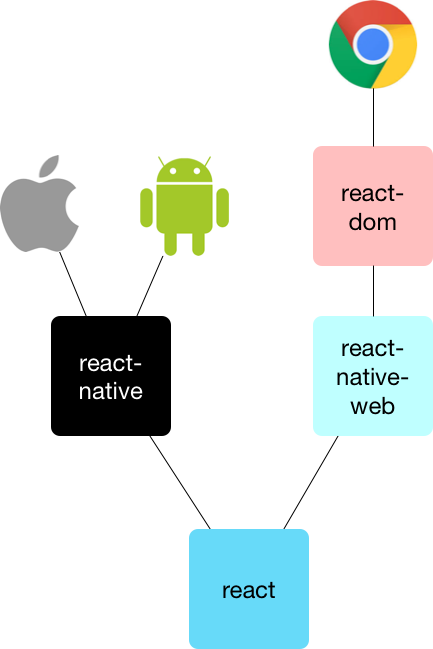 react-native-web arch