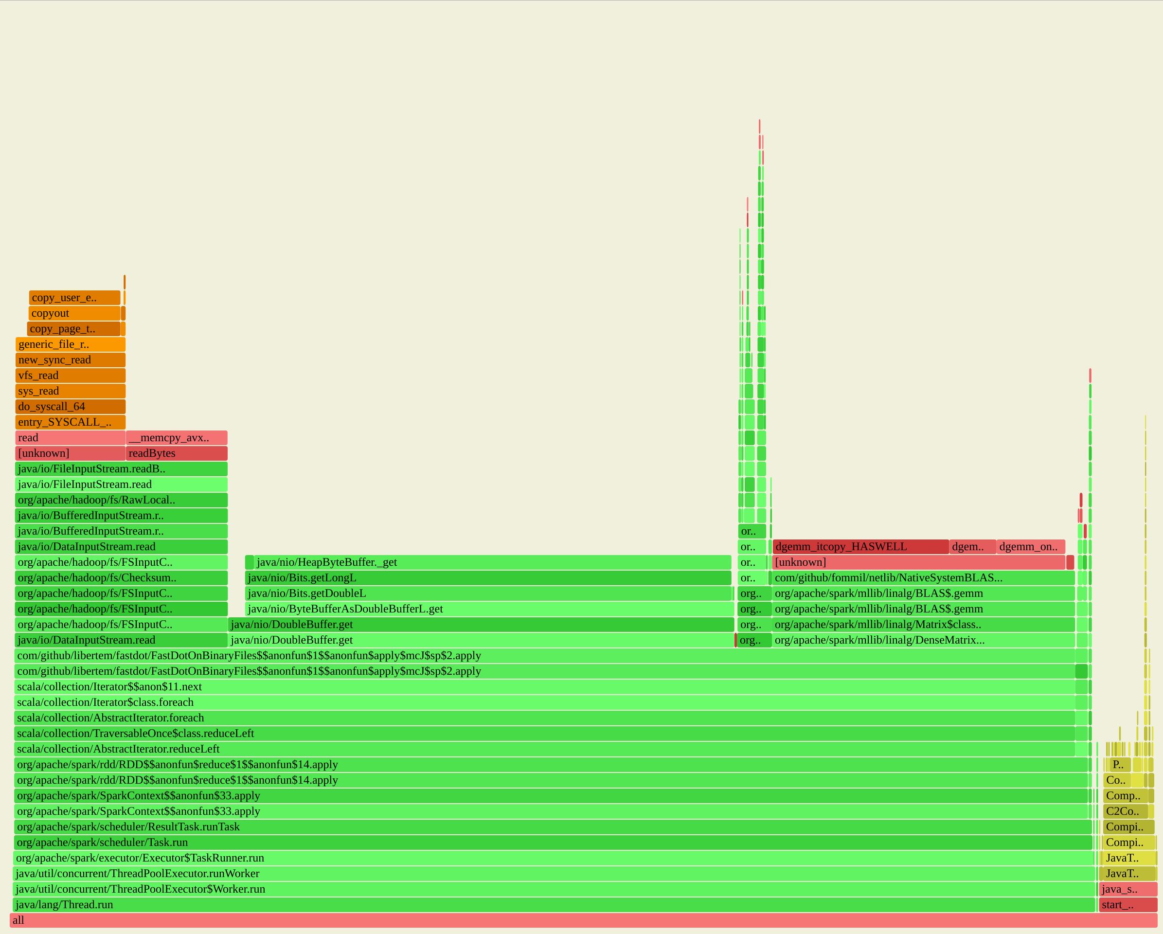Efficient Matrix-Matrix-Multiplication in Apache Spark