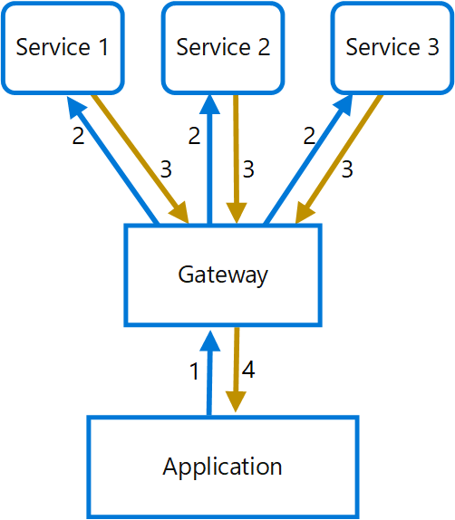 Aggregation pattern in Spring Cloud Gateway · Issue #420