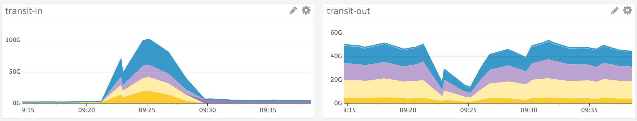 more inbound than outbound traffic graph