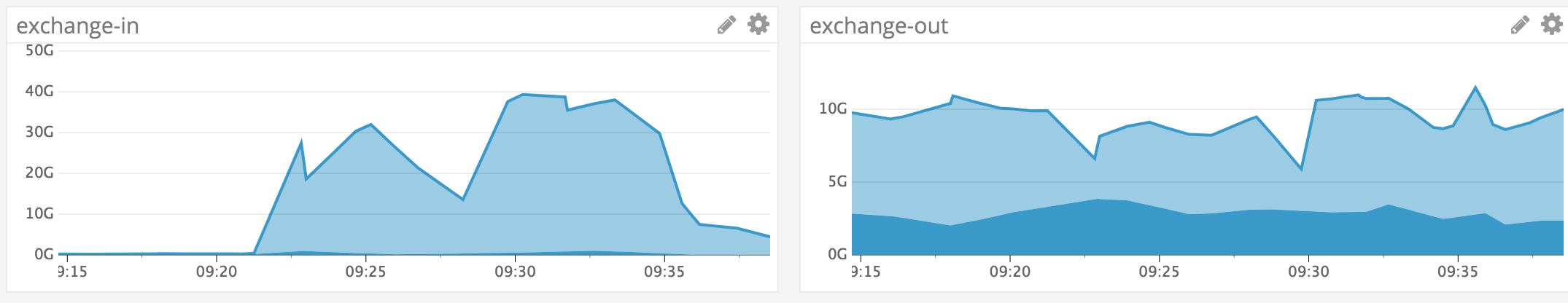 graph showing traffic movement off exchanges